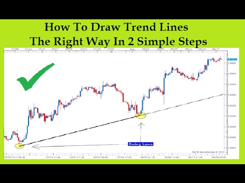 How to draw a trendline forex