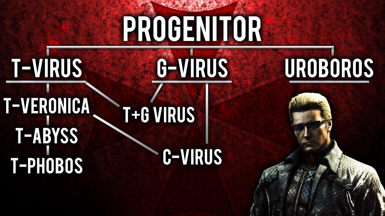 Image result for resident evil all viruses