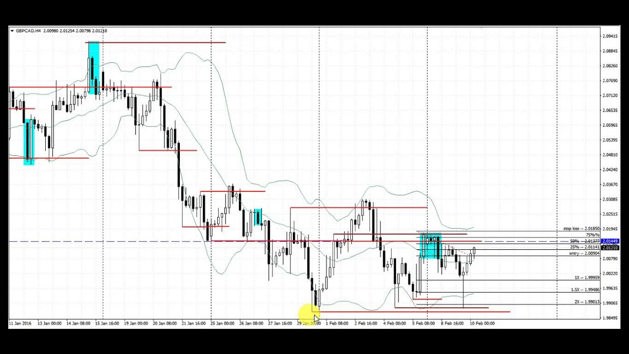 Forex trading 4 hour time frame