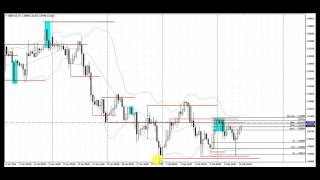 Forex trade | GBPCAD | Break Retest Pattern | 4 hour Time Frame