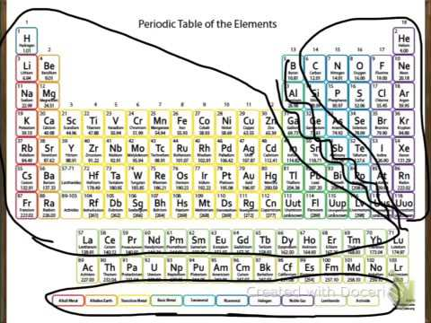 Mendeleevs periodic table of elements youtube mendeleevs periodic table of elements urtaz Image collections