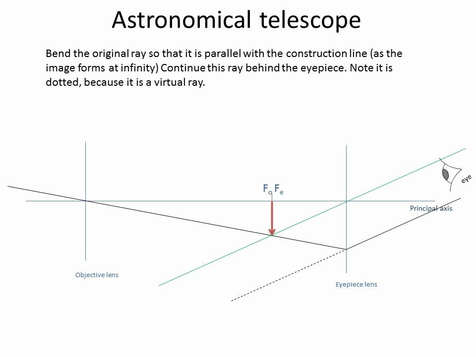 The Astronomical Telescope Youtube
