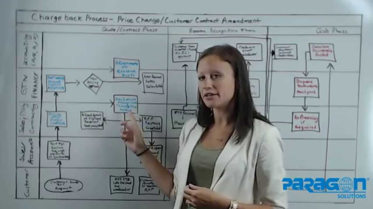 Quote-to-Cash Chargeback Process -- Contract Maintenance and Commercial Operations - YouTube