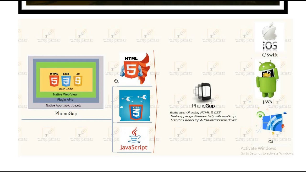 SYBSc(IT) - Sem3 - Mobile Programming introduction on Cordova & PhoneGap