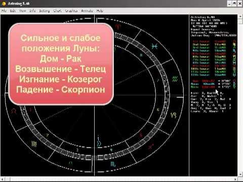 Планеты в домах - astrologic-