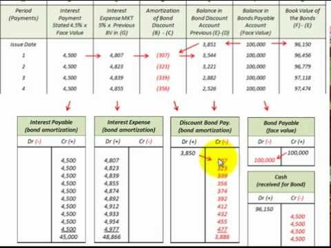 Bond Issued At Discount Accounting Detailed For Amortization Schedule And J/E's - YouTube
