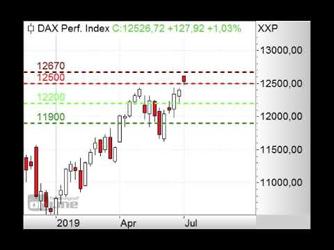 DAX kaum verändert - Morning Call 03.07.2019