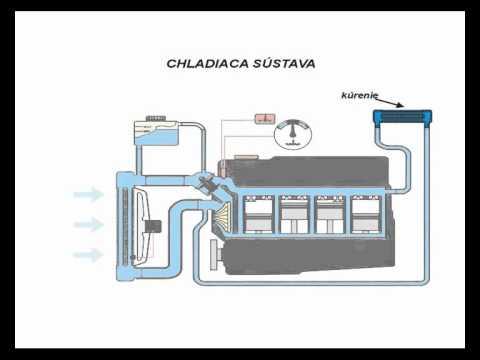 Dvd Elektricka Palivova Chladiaca Brzdova Sustava A Mazanie