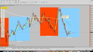 6 / 10 Forex Trading Series: Support and Resistance Zones