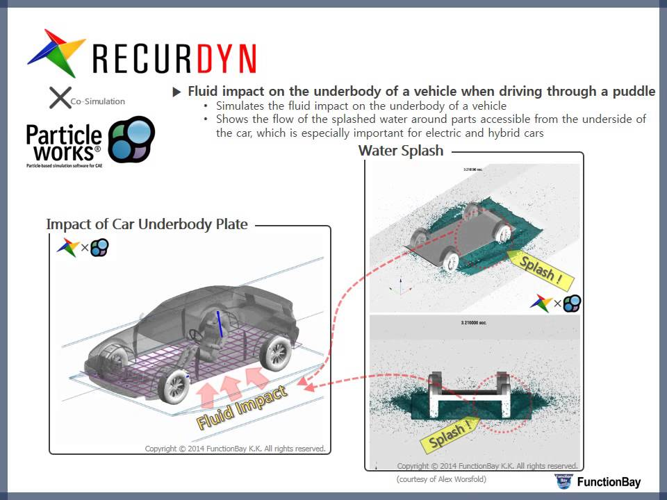 RecurDyn X Particleworks - Water splash during vehicle passage ...
