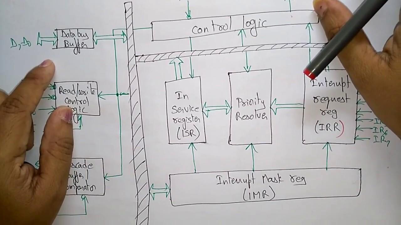 8259 programmable interrupt controller | architecture |