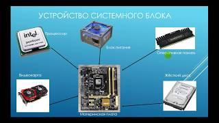 Компьютер для начинающих(Урок 1)
