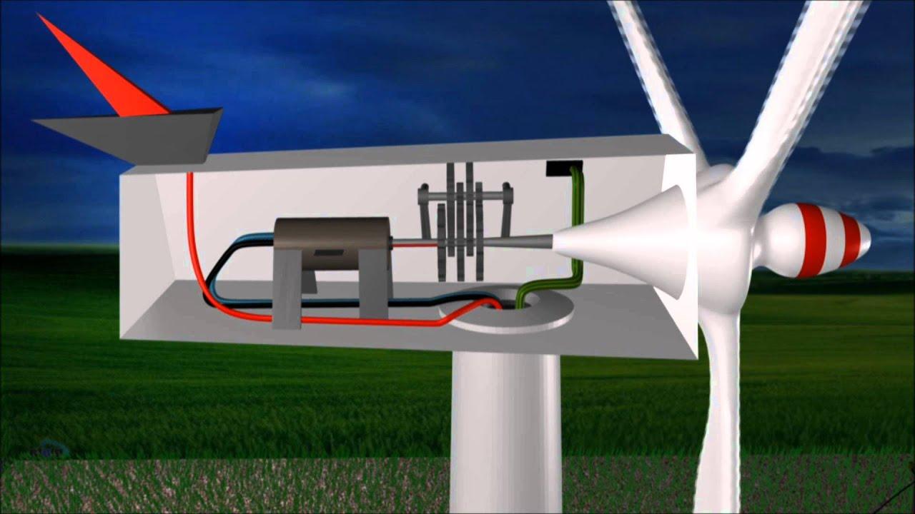 La energ a e lica en 2 min y medio youtube - Generadores de electricidad ...