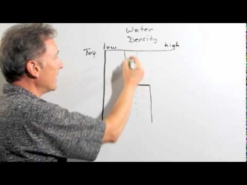 Ocean layering explained - Scripps Institute of Oceanography