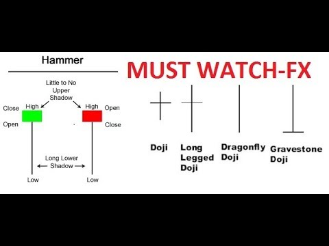 Hammer and Doji Candlestick Strategy - YouTube