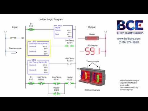 Controlling Water Level In The Plc Ladder Logic Program