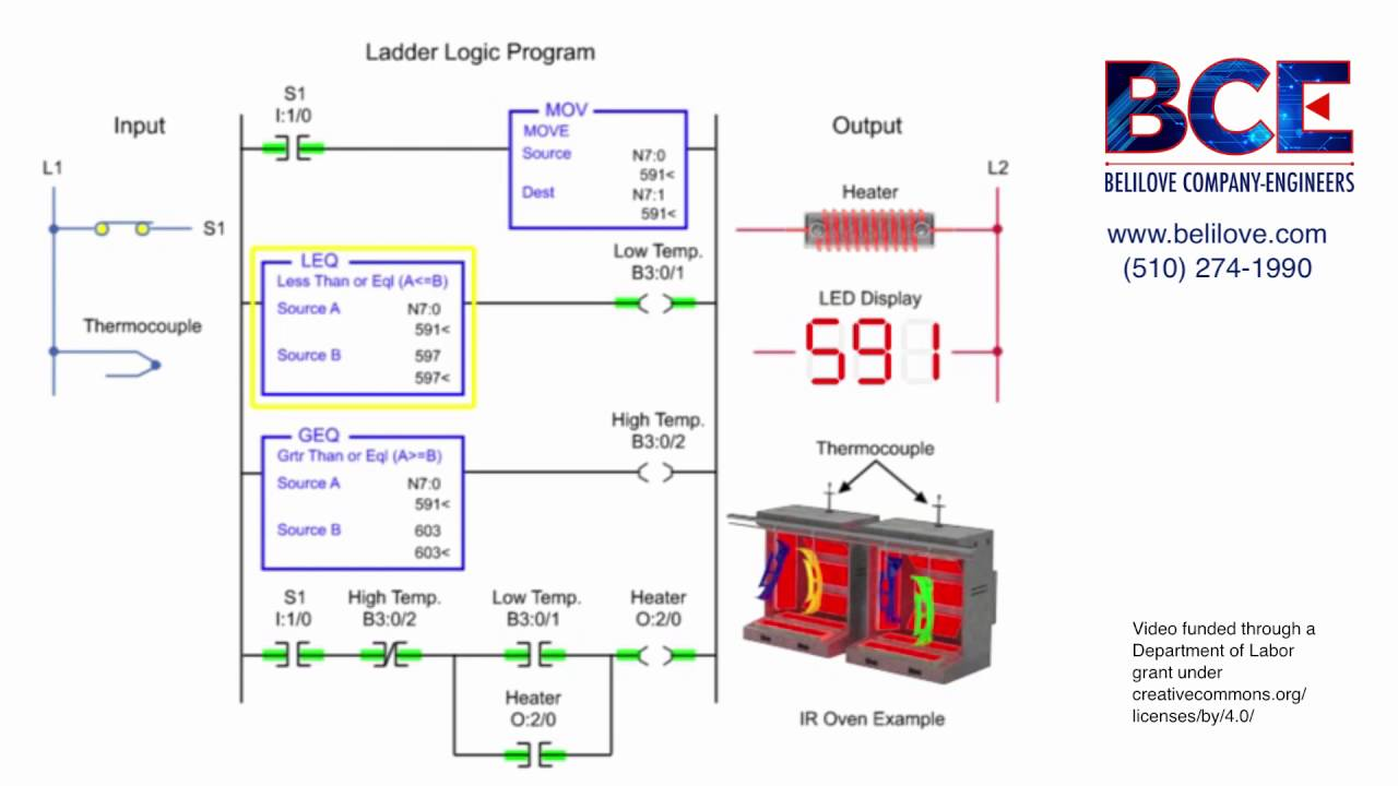 On-Off Temperature Control Using PLC Ladder Logic