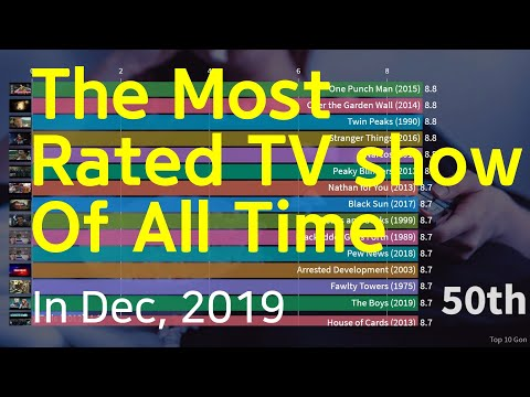 The Most Rated TV show Of All Time - 동영상