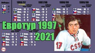 Сборная России выиграла еврохоккейтур Все победители 1997 2021