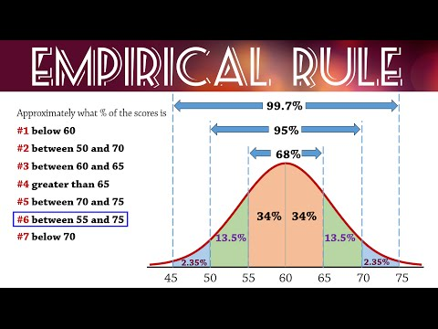 Empirical Rule (68-95-99.7) for Normal Distributions