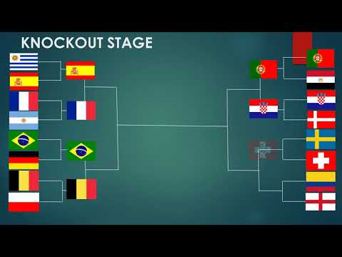 Fifa world cup 2018 predictions (with official groups)