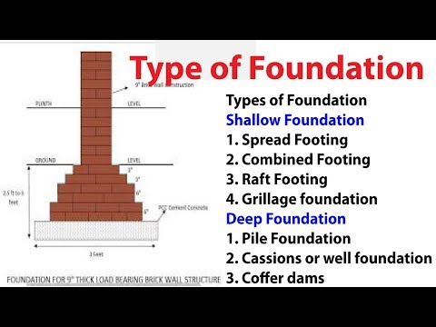 Types of foundation