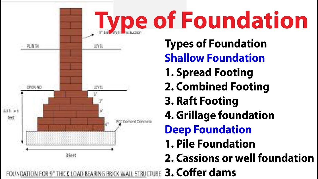 Types of foundation youtube types of foundation ccuart Images