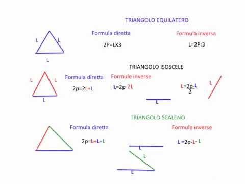 Tutte le formule di matematica