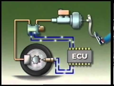 Тормозная система автомобиля