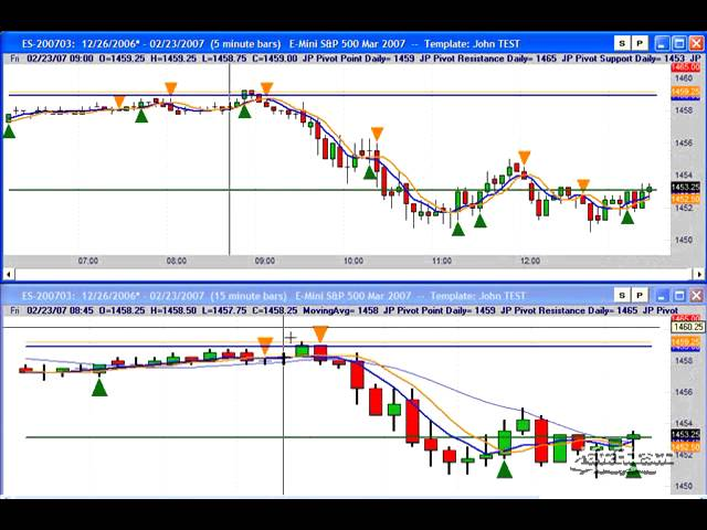 How to use Trade Nav Indicator 2