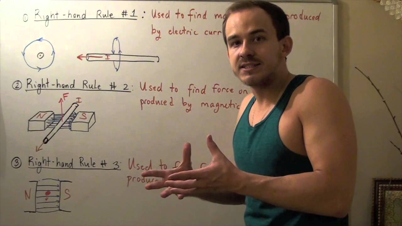 Right Hand Rule 1 2 And 3 Youtube