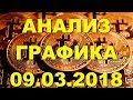 BTC/USD — Биткойн Bitcoin обзор цены / анализ графика цены на 09.03.2018 / 09 марта 2018 года
