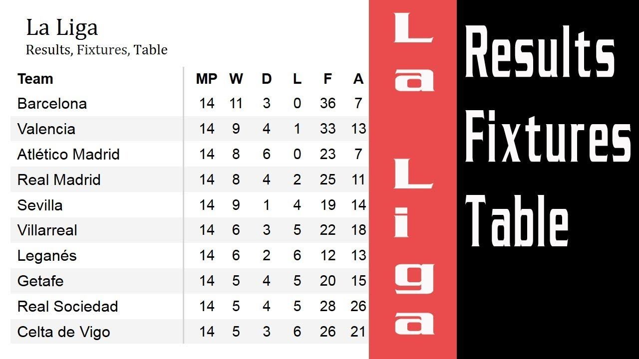 Football Primera La Liga Results Fixtures Table