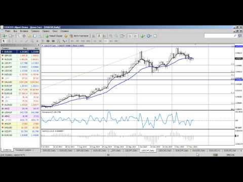 Среднесрочный анализ валютных курсов на Форекс от 21.11.2014