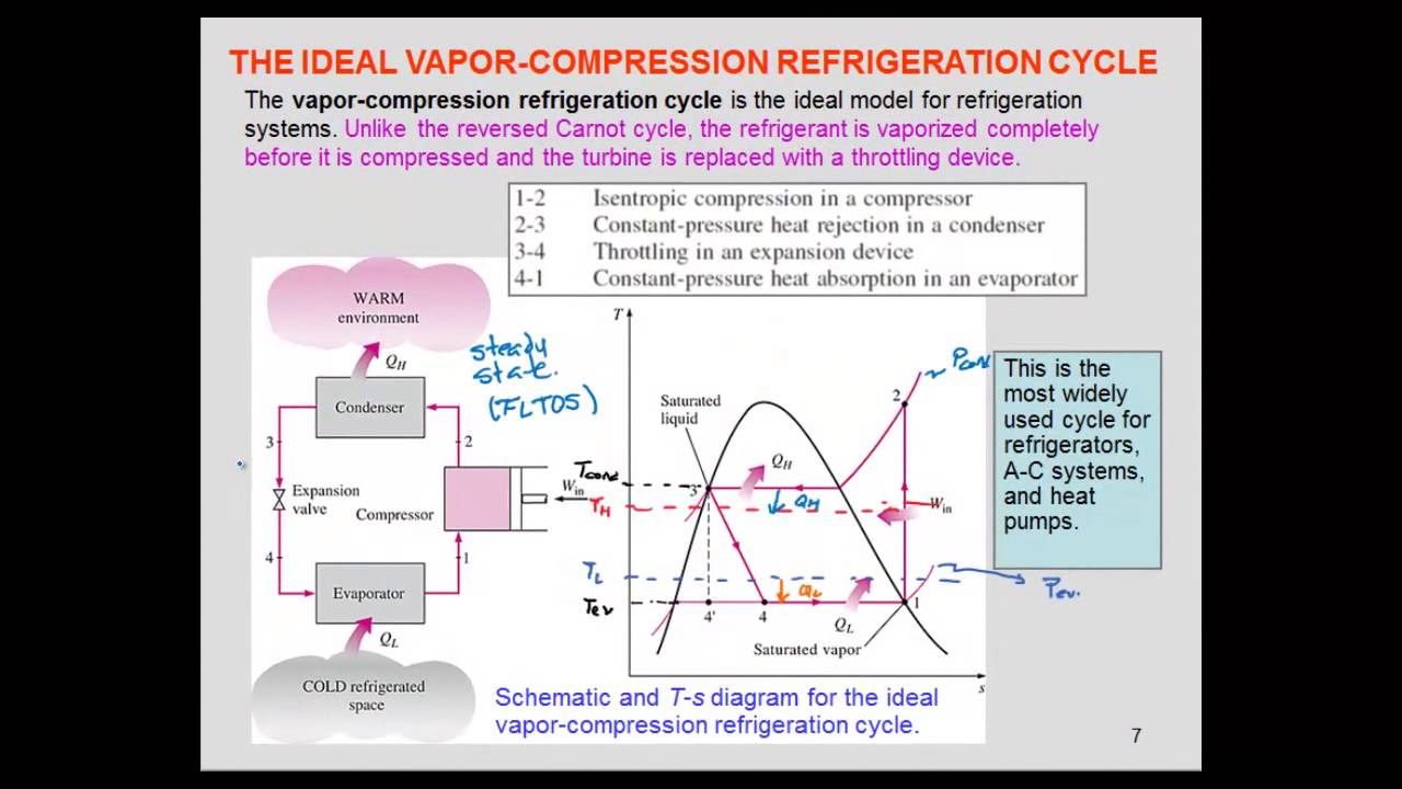 Refrigeration ideal vapor compression cycle youtube