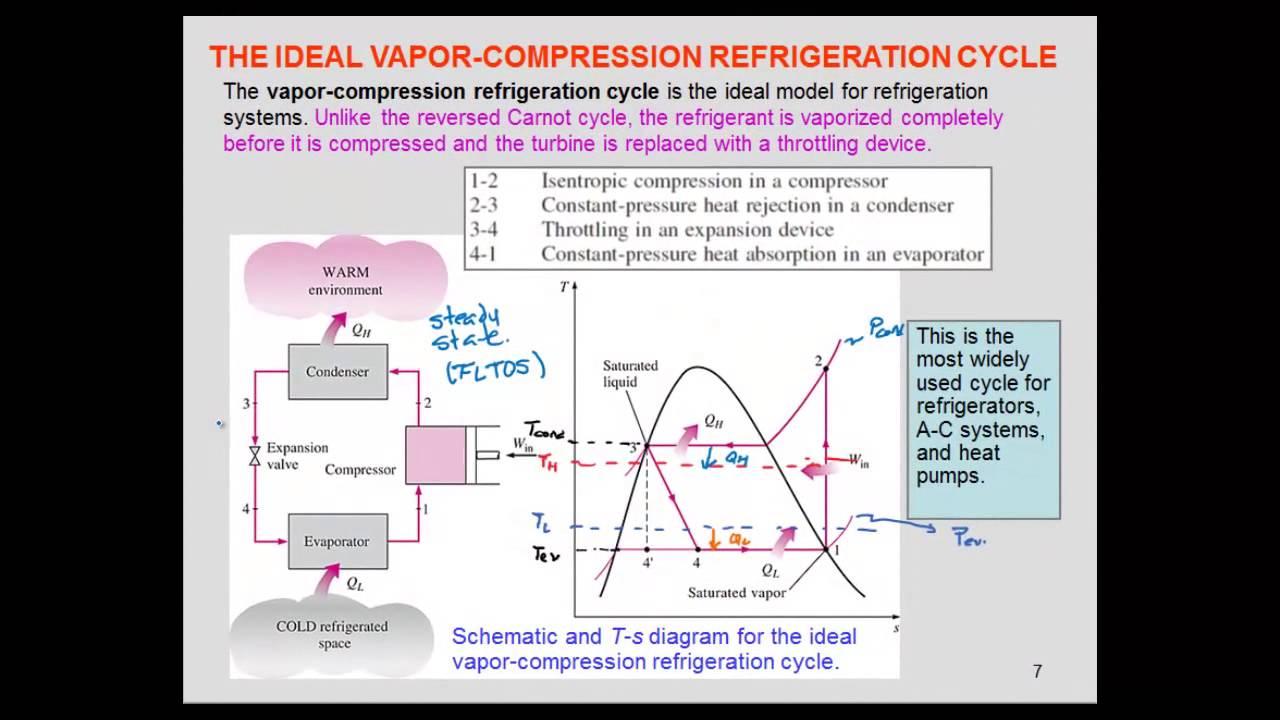 medium resolution of refrigeration ideal vapor compression cycle