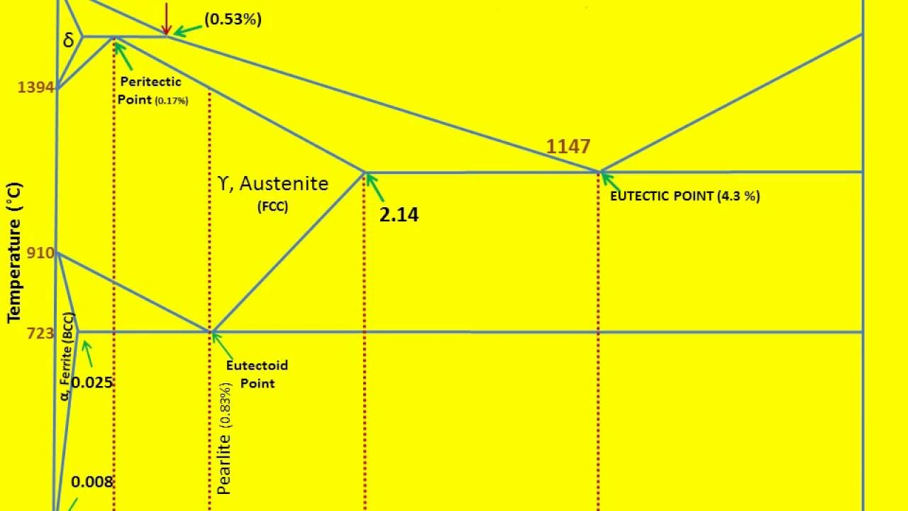 hight resolution of iron carbon diagram ii learn how to draw ii excellent presentation anuniverse 22