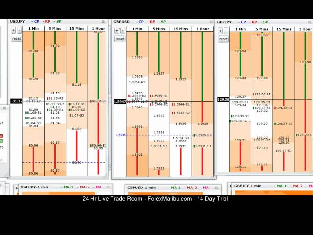 March 1, 2012 Tiger Grids Live Forex Trading Training Room  – Long Gbp/Usd