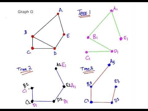 Discrete Mathematics : Spanning Trees