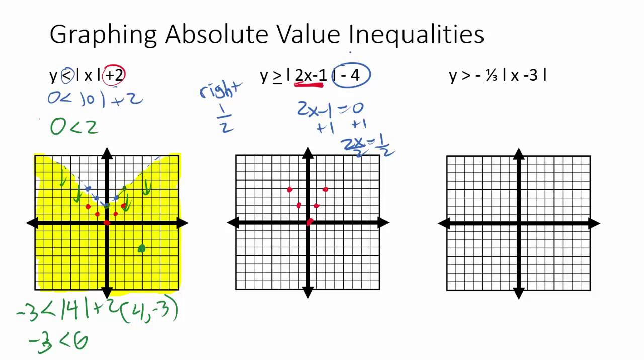 Graphing 2 Variable Absolute Value Inequalities Youtube
