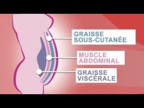 Voici Comment Contrôler Les 5 Hormones Qui Favorisent Le Stockage Des Graisses Du Ventre