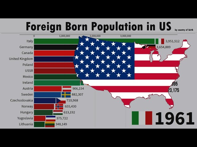 Foreign Born Population in the US   1850/2019