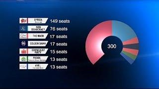 Vittoria storica di syriza ma manca la maggioranza assoluta