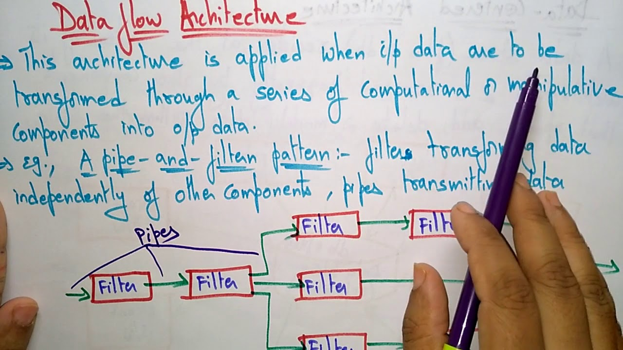 Architectural Styles Part 1 2 Software Engineering Youtube