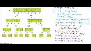 Merge sort algorithm
