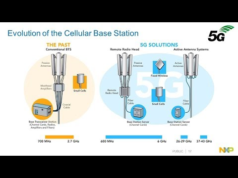 NXP 5G Wireless Infrastructure