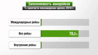 видео авиаперевозки из екатеринбурга