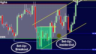 3 Keys to Day Trading Success; Change your FUTURE with this strategy!
