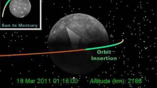 MESSENGER Mercury Orbital Insertion (polar view)
