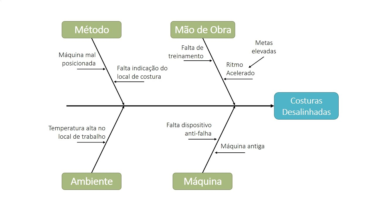 Diagrama De Ishikawa  Ferramenta Da Qualidade   Teoria